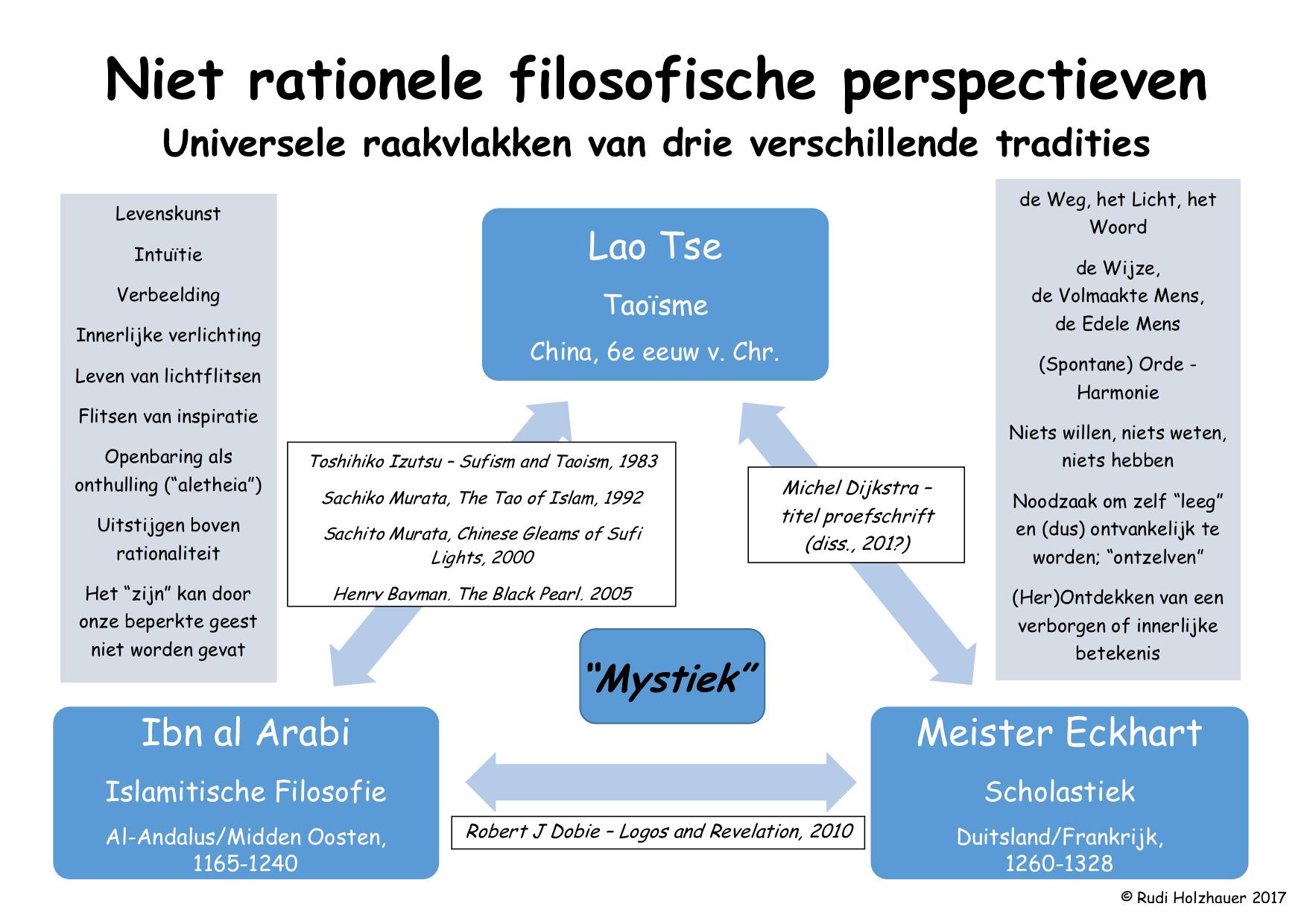 Niet-rationele filosofische perspectieven